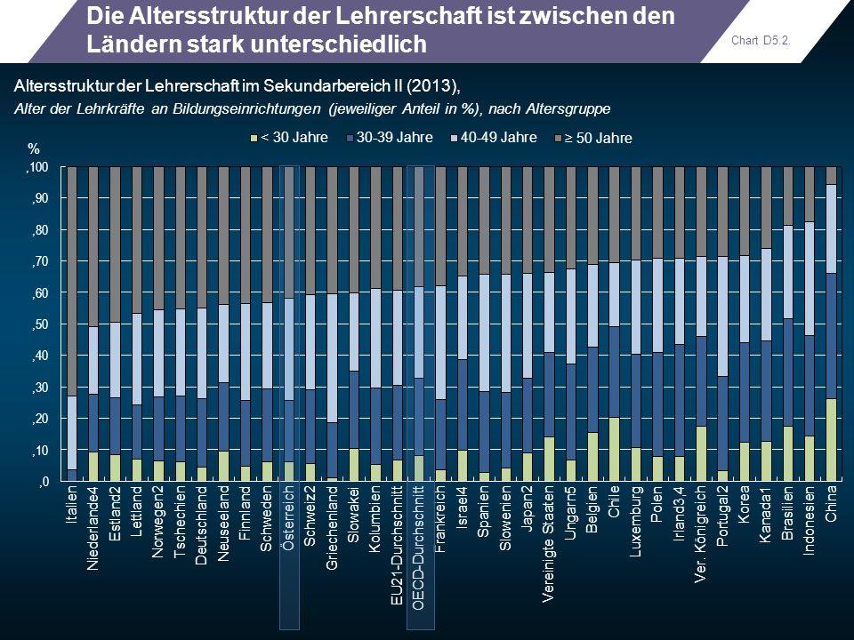 Die Altersstruktur der Lehrerschaft ist zwischen den Ländern stark unterschiedlich Altersstruktur der Lehrerschaft im Sekundarbereich II (2013), Alter