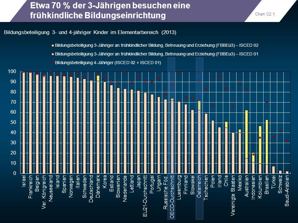 Etwa 70 % der 3-Jährigen besuchen eine frühkindliche Bildungseinrichtung Bildungsbeteiligung 3- und 4-jähriger Kinder im Elementarbereich (2013) Chart