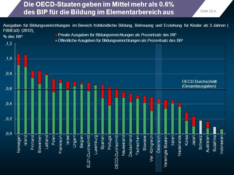 Die OECD-Staaten geben im Mittel mehr als 0.6% des BIP für die Bildung im Elementarbereich aus Ausgaben für Bildungseinrichtungen im Bereich frühkindl