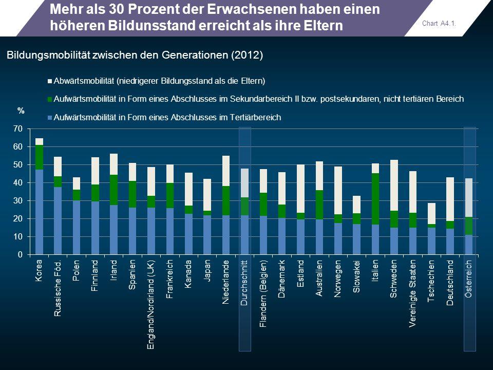 Mehr als 30 Prozent der Erwachsenen haben einen höheren Bildunsstand erreicht als ihre Eltern Bildungsmobilität zwischen den Generationen (2012) Chart