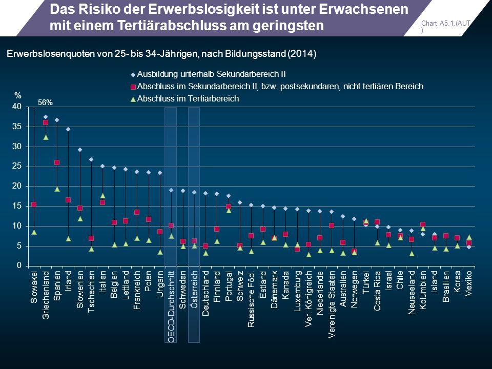 Das Risiko der Erwerbslosigkeit ist unter Erwachsenen mit einem Tertiärabschluss am geringsten Erwerbslosenquoten von 25- bis 34-Jährigen, nach Bildun