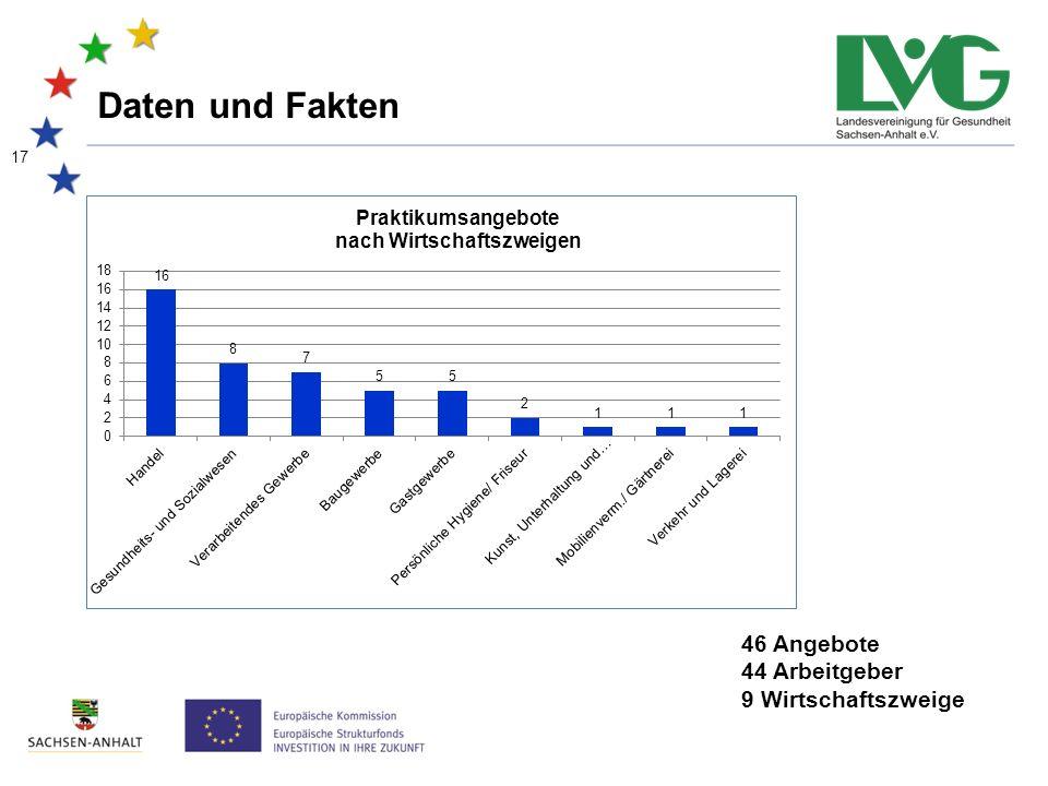 17 Daten und Fakten 46 Angebote 44 Arbeitgeber 9 Wirtschaftszweige