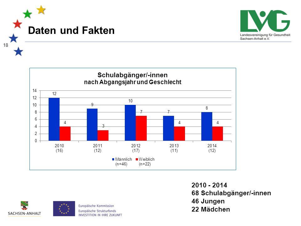 18 Daten und Fakten 2010 - 2014 68 Schulabgänger/-innen 46 Jungen 22 Mädchen
