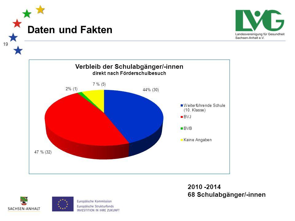19 Daten und Fakten 2010 -2014 68 Schulabgänger/-innen