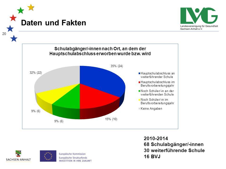 20 Daten und Fakten 2010-2014 68 Schulabgänger/-innen 30 weiterführende Schule 16 BVJ