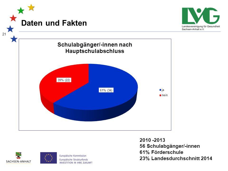21 Daten und Fakten 2010 -2013 56 Schulabgänger/-innen 61% Förderschule 23% Landesdurchschnitt 2014
