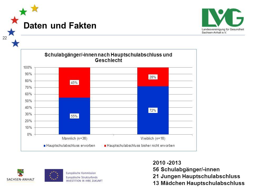 22 Daten und Fakten 2010 -2013 56 Schulabgänger/-innen 21 Jungen Hauptschulabschluss 13 Mädchen Hauptschulabschluss