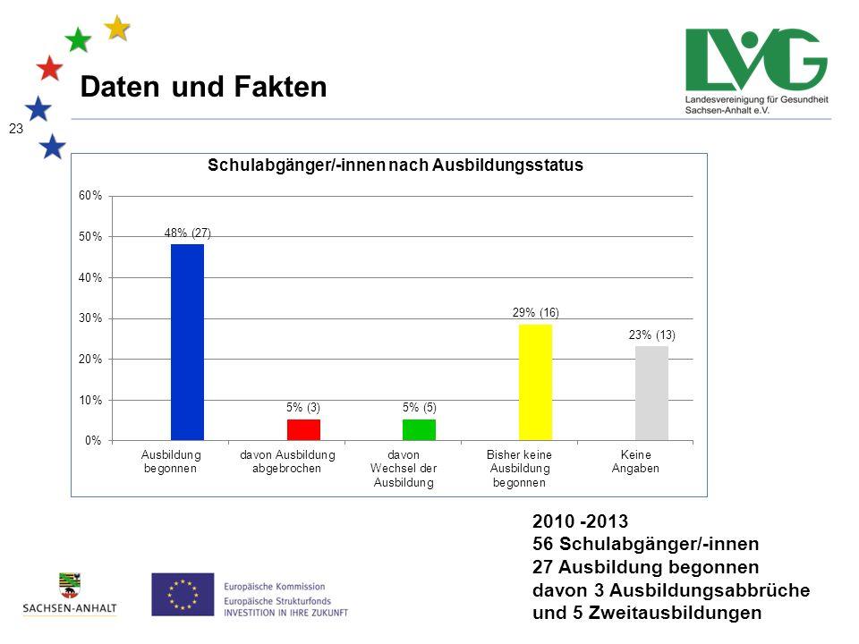 23 Daten und Fakten 2010 -2013 56 Schulabgänger/-innen 27 Ausbildung begonnen davon 3 Ausbildungsabbrüche und 5 Zweitausbildungen