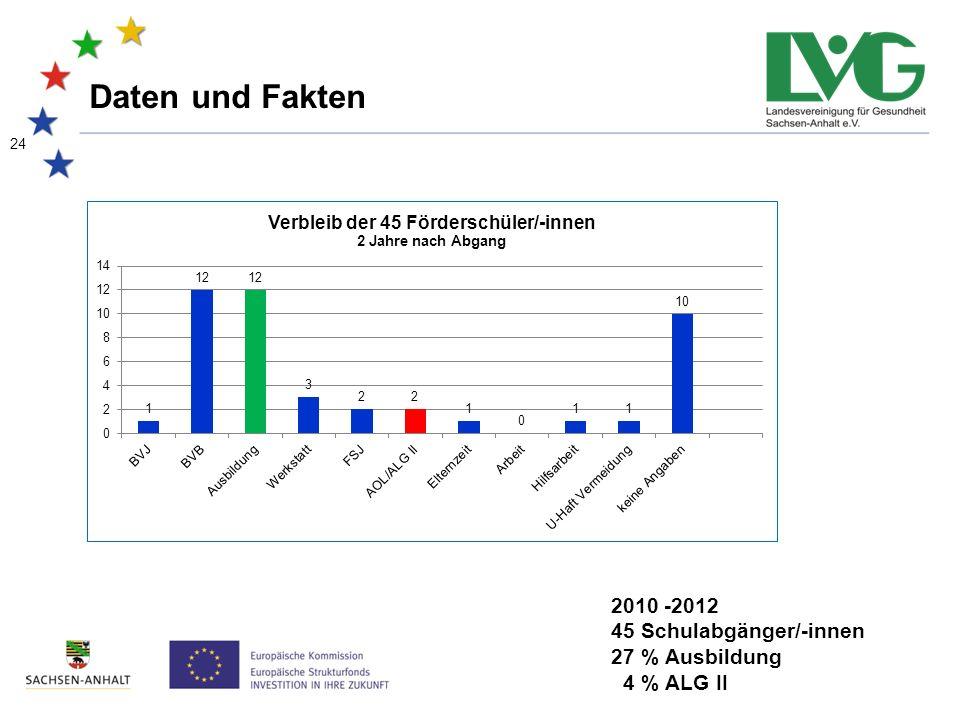 24 Daten und Fakten 2010 -2012 45 Schulabgänger/-innen 27 % Ausbildung 4 % ALG II