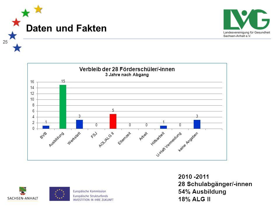 25 Daten und Fakten 2010 -2011 28 Schulabgänger/-innen 54% Ausbildung 18% ALG II