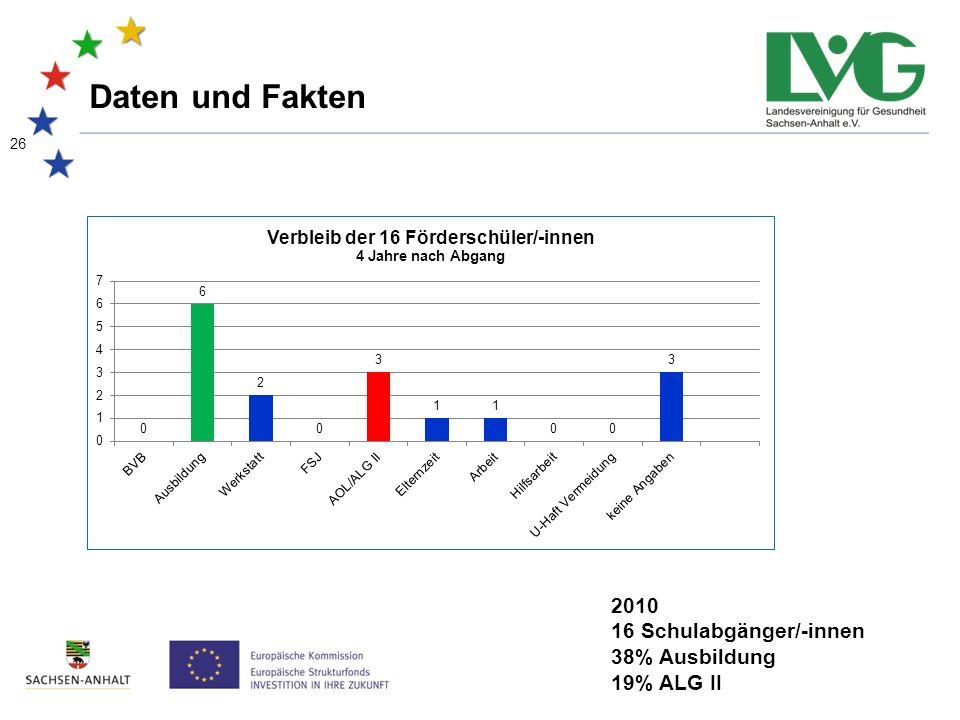 26 Daten und Fakten 2010 16 Schulabgänger/-innen 38% Ausbildung 19% ALG II