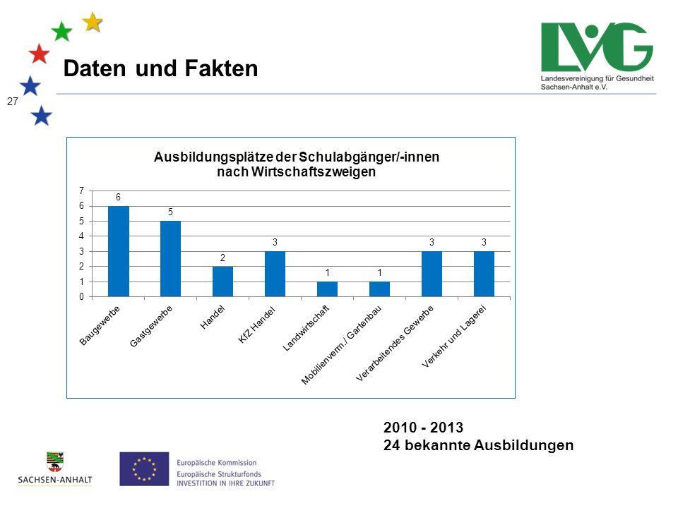 27 Daten und Fakten 2010 - 2013 24 bekannte Ausbildungen