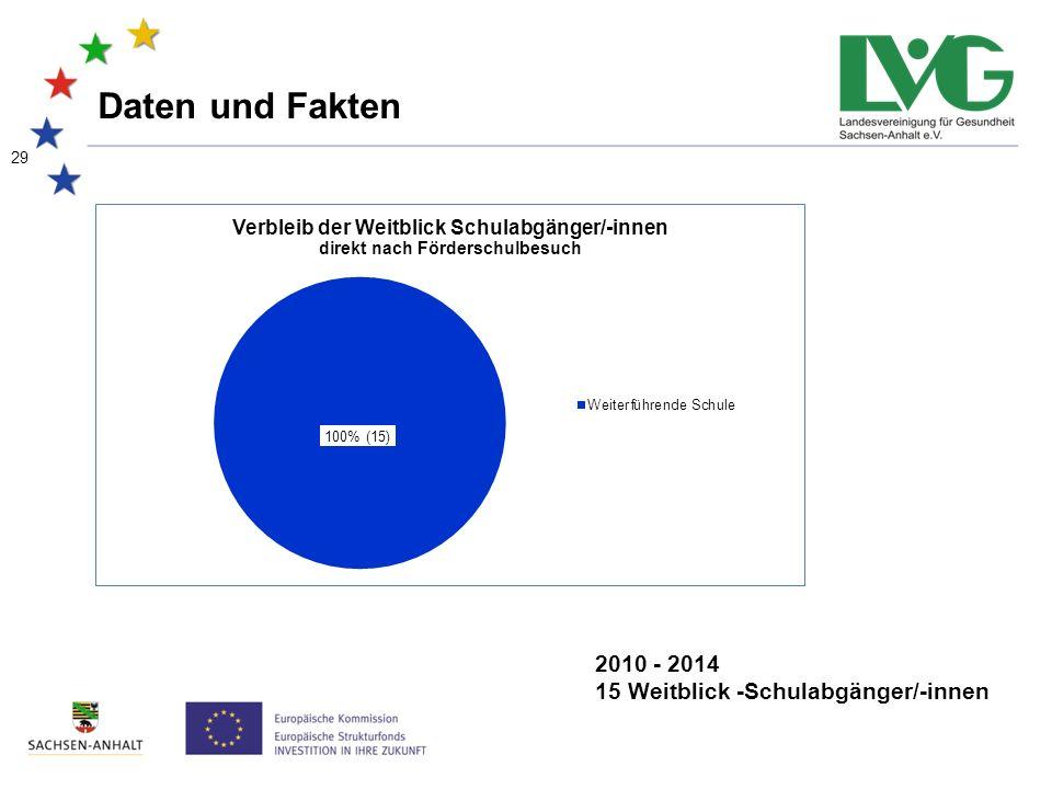 29 Daten und Fakten 2010 - 2014 15 Weitblick -Schulabgänger/-innen