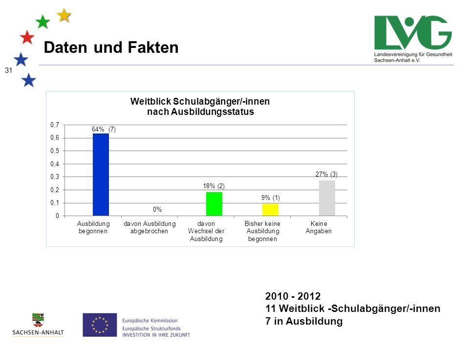 31 Daten und Fakten 2010 - 2012 11 Weitblick -Schulabgänger/-innen 7 in Ausbildung