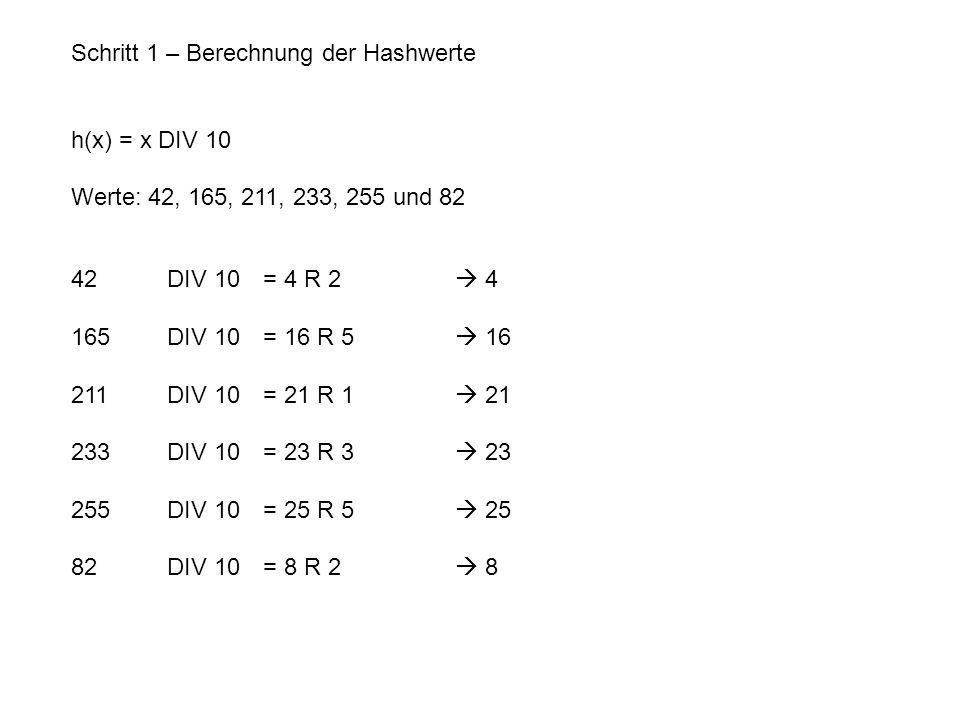 Schritt 1 – Berechnung der Hashwerte h(x) = x DIV 10 Werte: 42, 165, 211, 233, 255 und 82 42 DIV 10 = 4 R 2  4 165 DIV 10 = 16 R 5  16 211 DIV 10 = 21 R 1  21 233 DIV 10 = 23 R 3  23 255 DIV 10 = 25 R 5  25 82 DIV 10 = 8 R 2  8