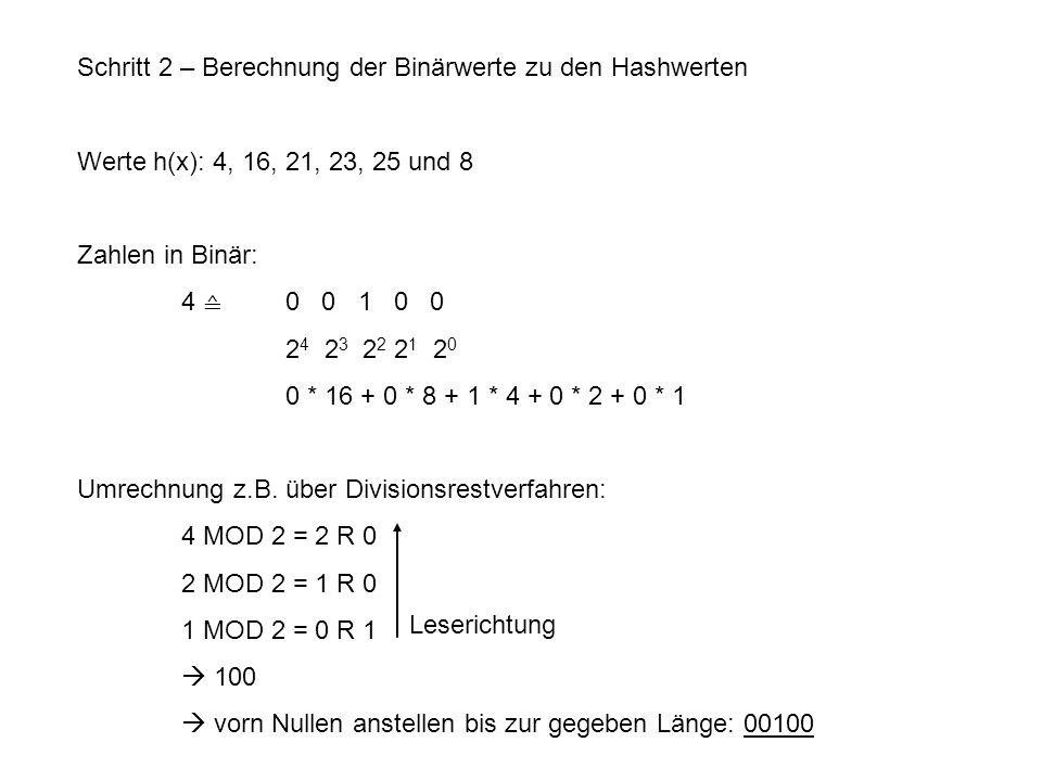 Schritt 2 – Berechnung der Binärwerte zu den Hashwerten Werte h(x): 4, 16, 21, 23, 25 und 8 Zahlen in Binär: 4 ≙ 0 0 1 0 0 2 4 2 3 2 2 2 1 2 0 0 * 16 + 0 * 8 + 1 * 4 + 0 * 2 + 0 * 1 Umrechnung z.B.