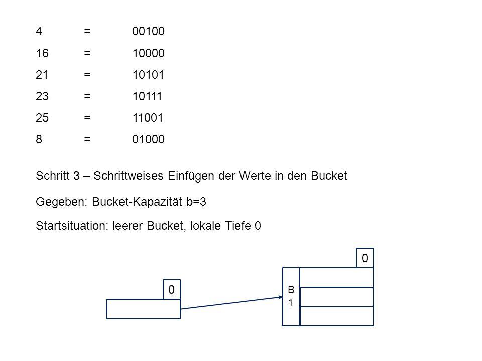 4 = 00100 16 = 10000 21 = 10101 23 = 10111 25 = 11001 8 = 01000 Schritt 3 – Schrittweises Einfügen der Werte in den Bucket Gegeben: Bucket-Kapazität b=3 Startsituation: leerer Bucket, lokale Tiefe 0 0 0 B1B1