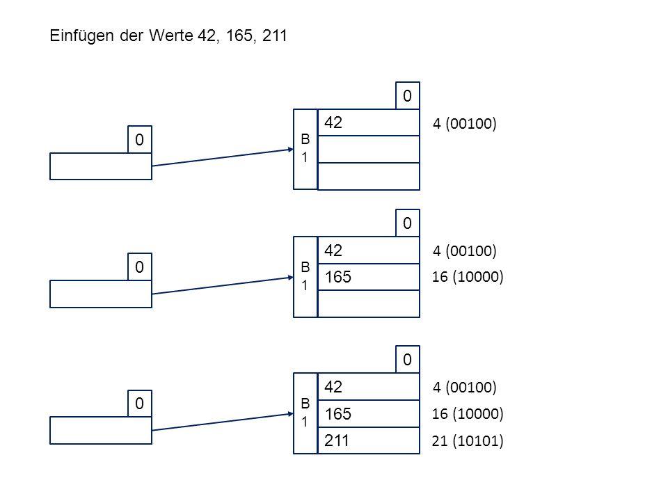0 42 0 B1B1 Einfügen der Werte 42, 165, 211 4 (00100) 0 42 0 165 B1B1 4 (00100) 16 (10000) 0 42 0 165 211 B1B1 4 (00100) 16 (10000) 21 (10101)