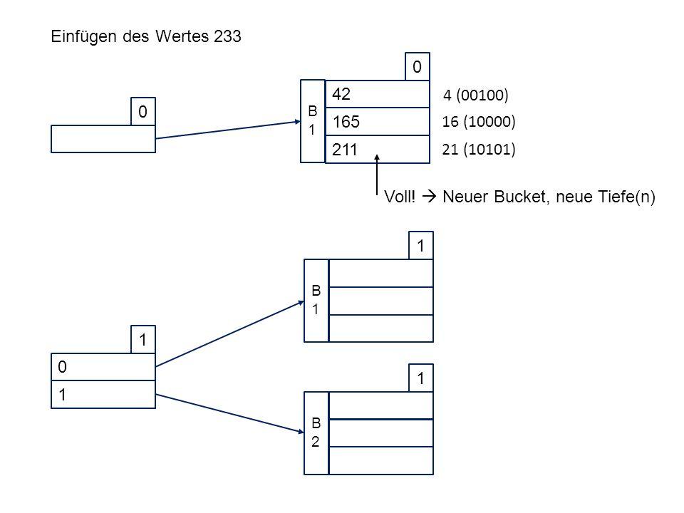 Einfügen des Wertes 233 0 42 0 165 211 B1B1 4 (00100) 16 (10000) 21 (10101) Voll.
