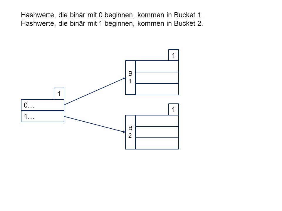 0… 1 1… 1 B1B1 1 B2B2 Hashwerte, die binär mit 0 beginnen, kommen in Bucket 1.