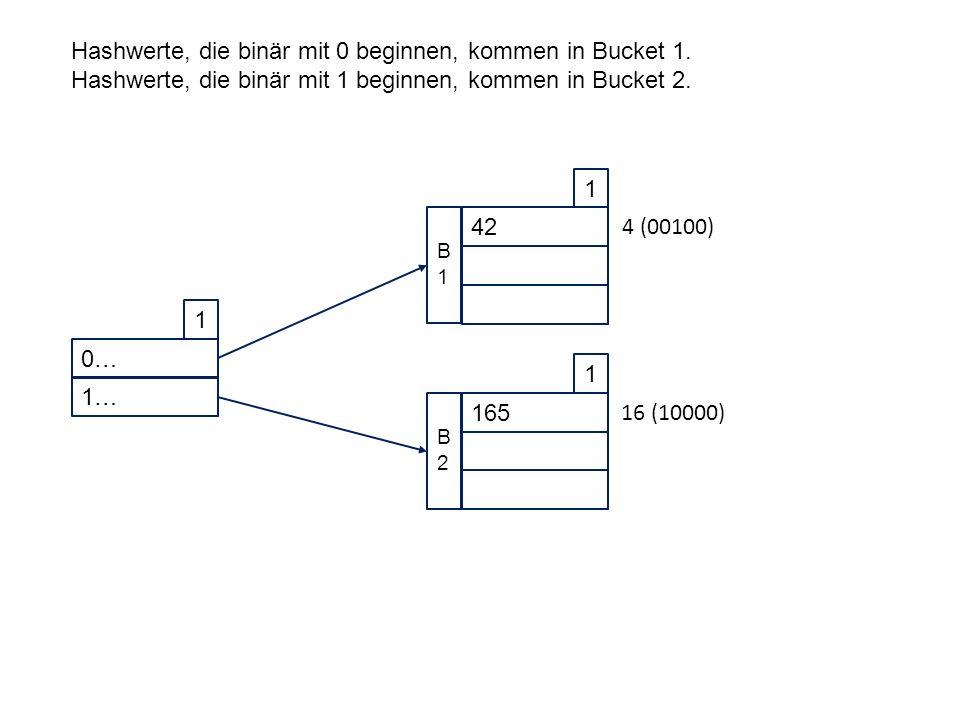 0… 1 1… 42 1 B1B1 165 1 B2B2 Hashwerte, die binär mit 0 beginnen, kommen in Bucket 1.