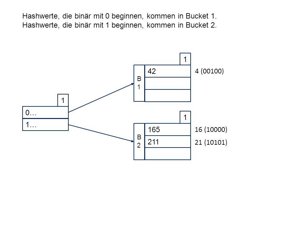 0… 1 1… 42 1 B1B1 165 1 211 B2B2 Hashwerte, die binär mit 0 beginnen, kommen in Bucket 1.