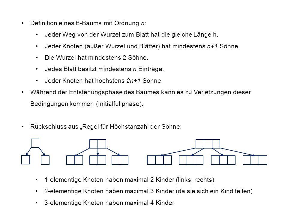1-elementige Knoten haben maximal 2 Kinder (links, rechts) 2-elementige Knoten haben maximal 3 Kinder (da sie sich ein Kind teilen) 3-elementige Knoten haben maximal 4 Kinder Definition eines B-Baums mit Ordnung n: Jeder Weg von der Wurzel zum Blatt hat die gleiche Länge h.