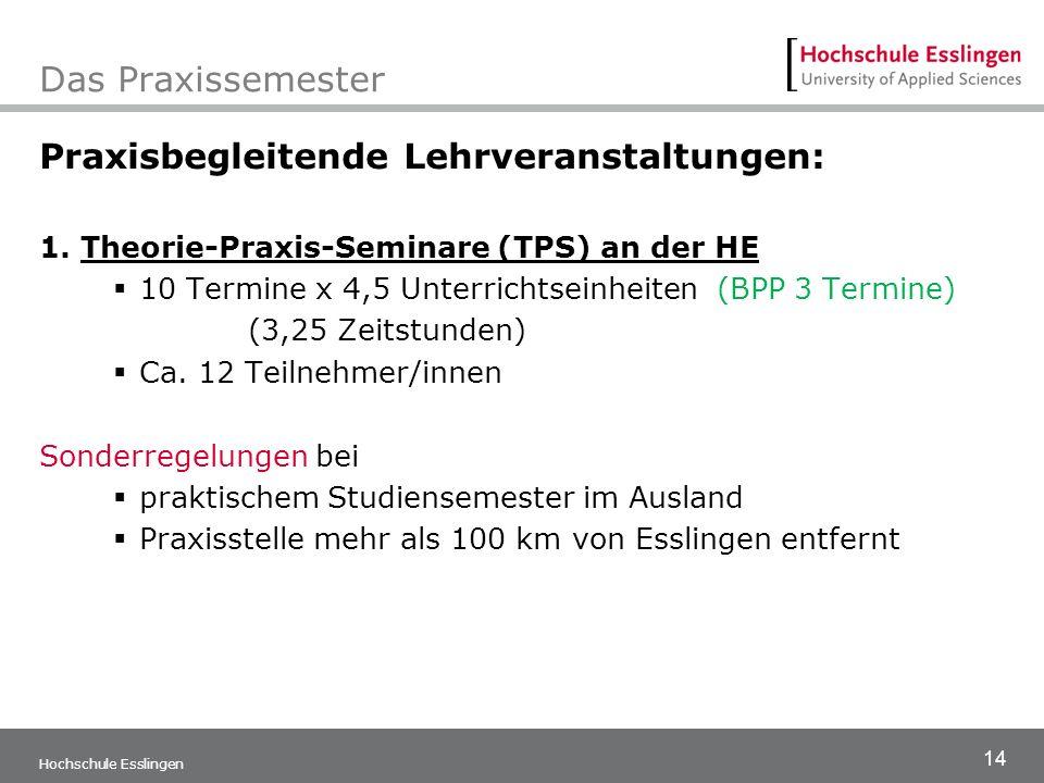 14 Hochschule Esslingen Das Praxissemester Praxisbegleitende Lehrveranstaltungen: 1. Theorie-Praxis-Seminare (TPS) an der HE  10 Termine x 4,5 Unterr