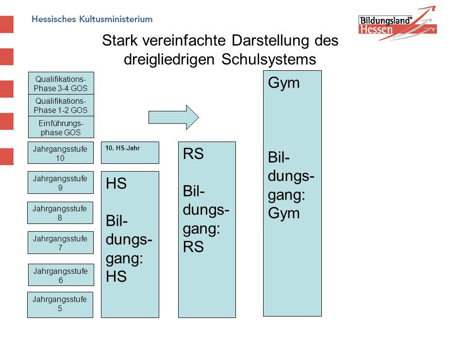 HS Bil- dungs- gang: HS RS Bil- dungs- gang: RS Gym Bil- dungs- gang: Gym Stark vereinfachte Darstellung des dreigliedrigen Schulsystems Jahrgangsstuf