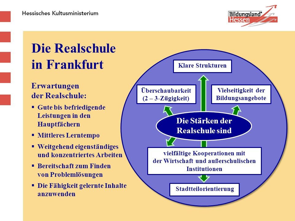 Die Realschule in Frankfurt Erwartungen der Realschule:  Gute bis befriedigende Leistungen in den Hauptfächern  Mittleres Lerntempo  Weitgehend eig