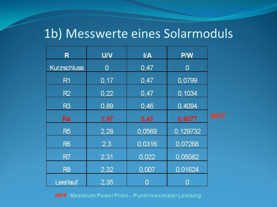 1b) Messwerte eines Solarmoduls MPP MPP: Maximum Power Point – Punkt maximaler Leistung