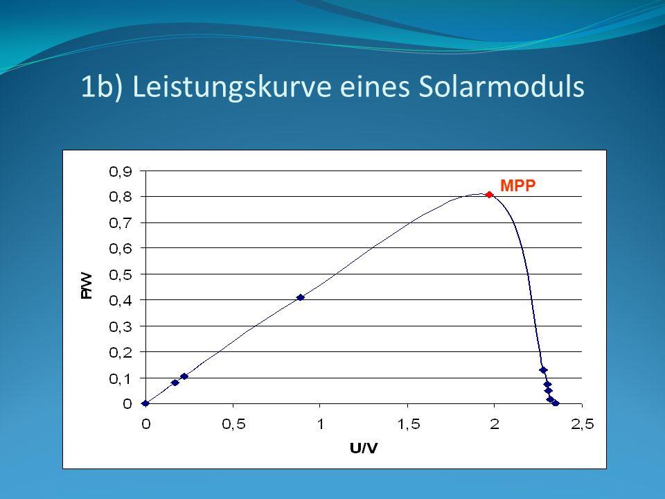 1b) Leistungskurve eines Solarmoduls MPP