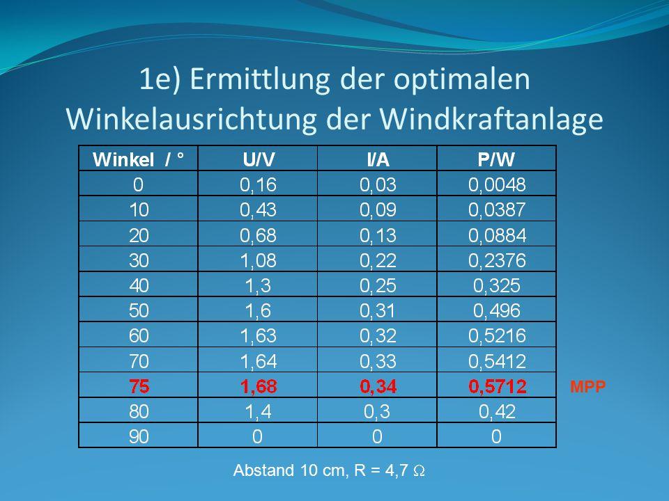 1e) Ermittlung der optimalen Winkelausrichtung der Windkraftanlage Abstand 10 cm, R = 4,7  MPP
