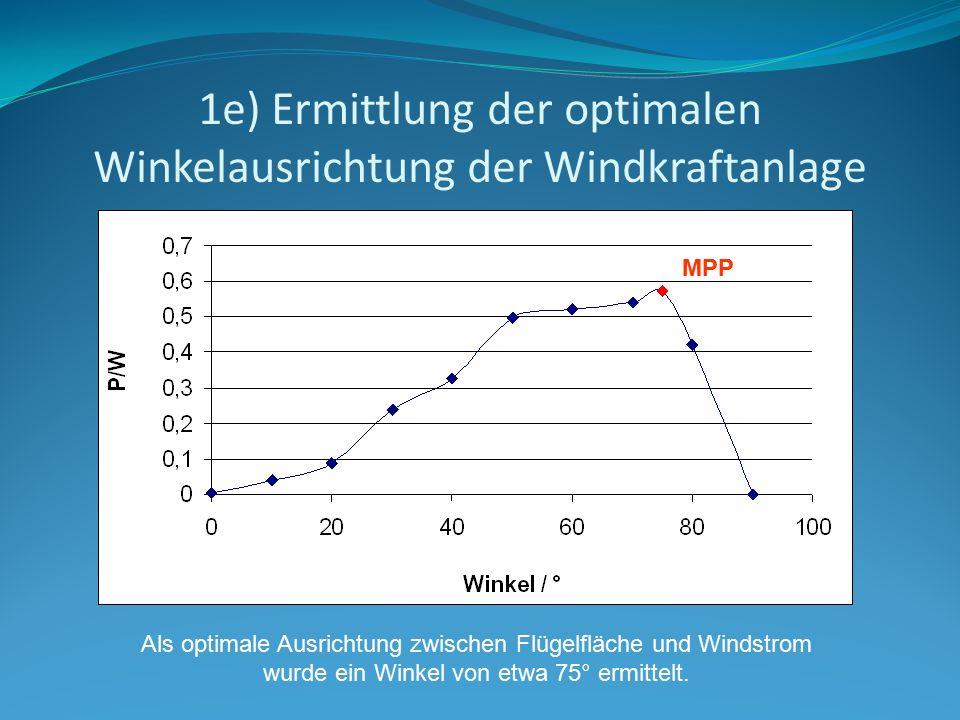 1e) Ermittlung der optimalen Winkelausrichtung der Windkraftanlage Als optimale Ausrichtung zwischen Flügelfläche und Windstrom wurde ein Winkel von e