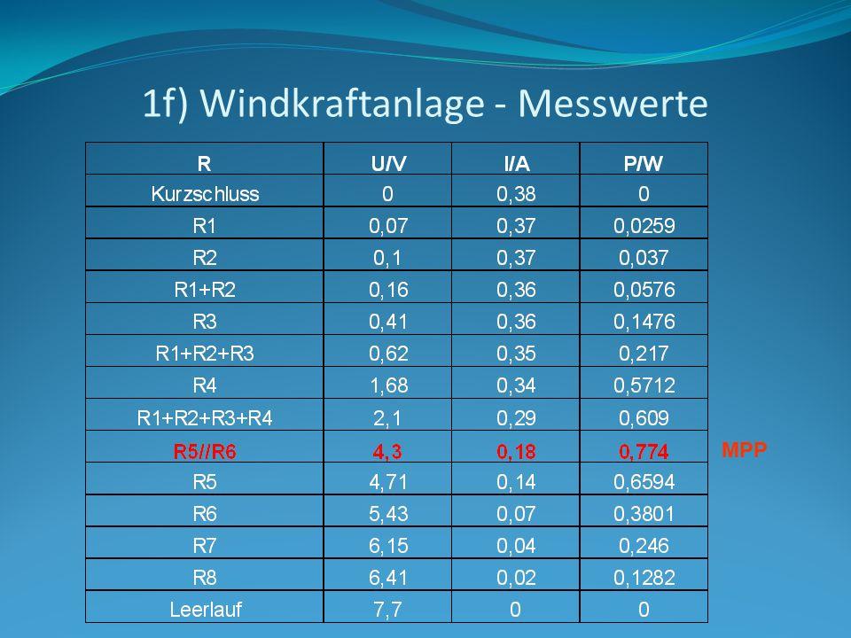 1f) Windkraftanlage - Messwerte MPP