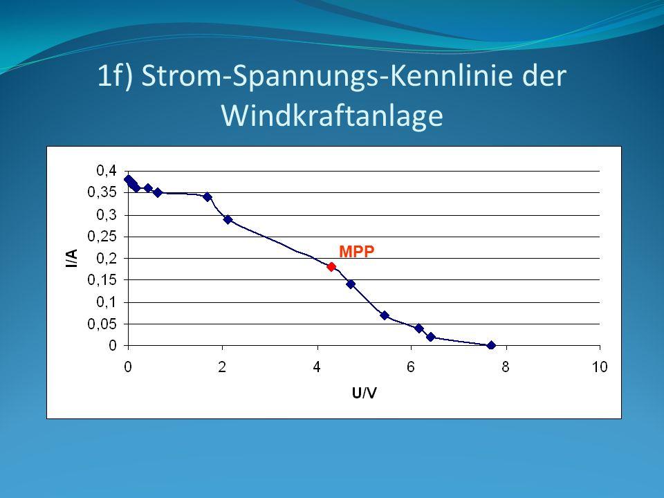 1f) Strom-Spannungs-Kennlinie der Windkraftanlage MPP