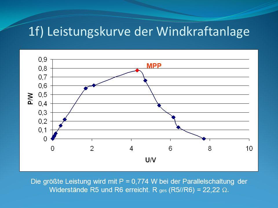 1f) Leistungskurve der Windkraftanlage Die größte Leistung wird mit P = 0,774 W bei der Parallelschaltung der Widerstände R5 und R6 erreicht. R ges (R