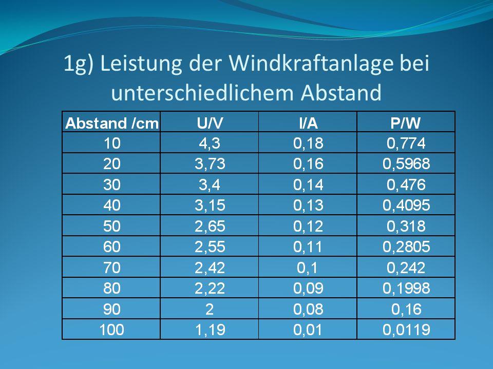 1g) Leistung der Windkraftanlage bei unterschiedlichem Abstand