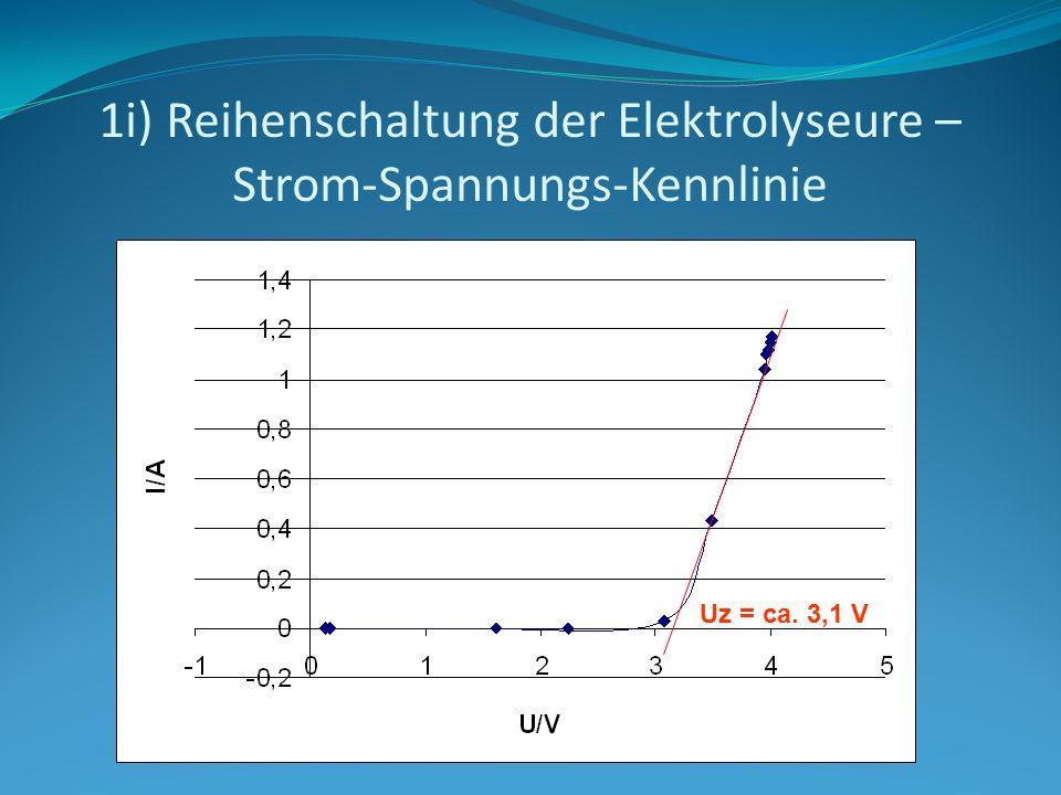 1i) Reihenschaltung der Elektrolyseure – Strom-Spannungs-Kennlinie Uz = ca. 3,1 V