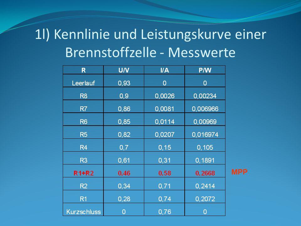 1l) Kennlinie und Leistungskurve einer Brennstoffzelle - Messwerte MPP