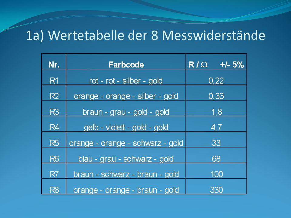 1a) Wertetabelle der 8 Messwiderstände