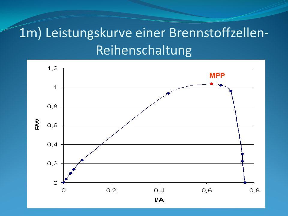 1m) Leistungskurve einer Brennstoffzellen- Reihenschaltung MPP