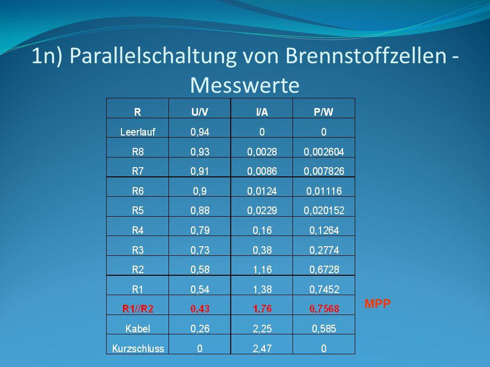 1n) Parallelschaltung von Brennstoffzellen - Messwerte MPP