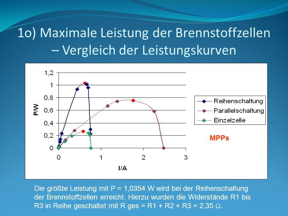 1o) Maximale Leistung der Brennstoffzellen – Vergleich der Leistungskurven MPPs Die größte Leistung mit P = 1,0354 W wird bei der Reihenschaltung der