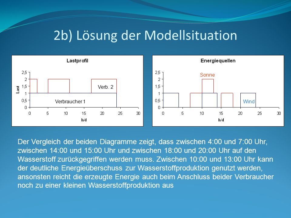 2b) Lösung der Modellsituation Verbraucher 1 Verb. 2 Wind Sonne Der Vergleich der beiden Diagramme zeigt, dass zwischen 4:00 und 7:00 Uhr, zwischen 14