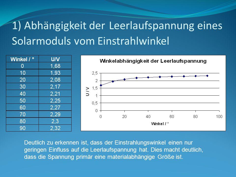 1) Abhängigkeit der Leerlaufspannung eines Solarmoduls vom Einstrahlwinkel Deutlich zu erkennen ist, dass der Einstrahlungswinkel einen nur geringen E