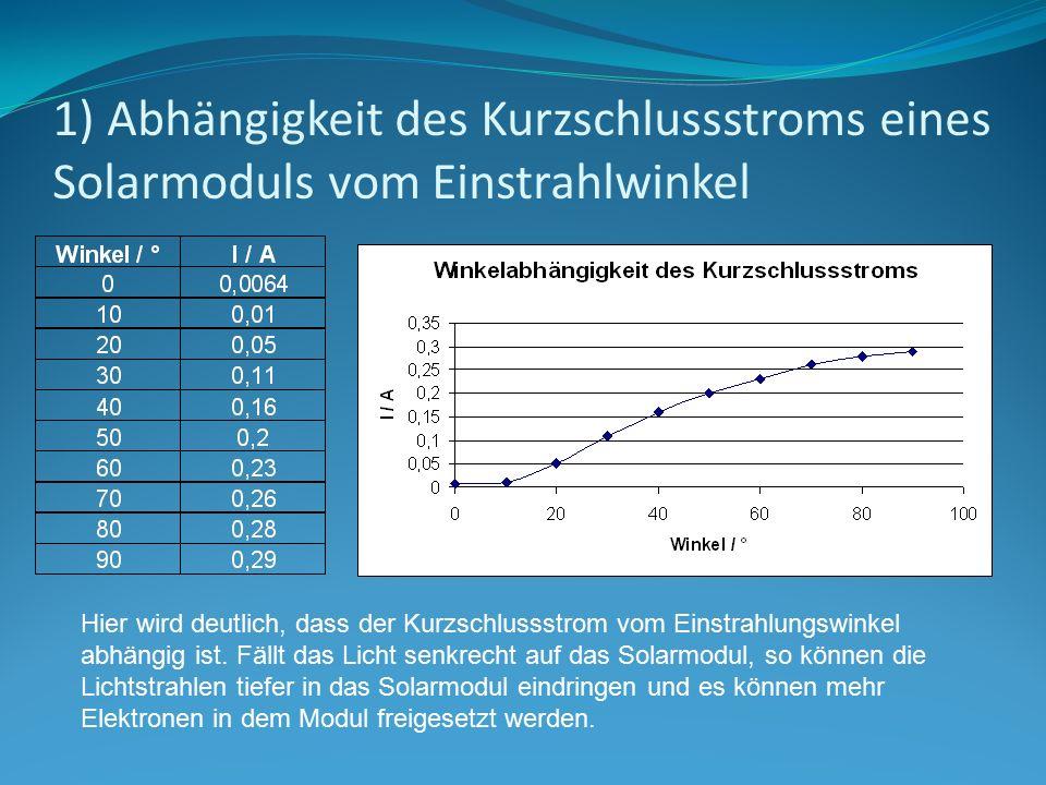 1) Abhängigkeit des Kurzschlussstroms eines Solarmoduls vom Einstrahlwinkel Hier wird deutlich, dass der Kurzschlussstrom vom Einstrahlungswinkel abhä