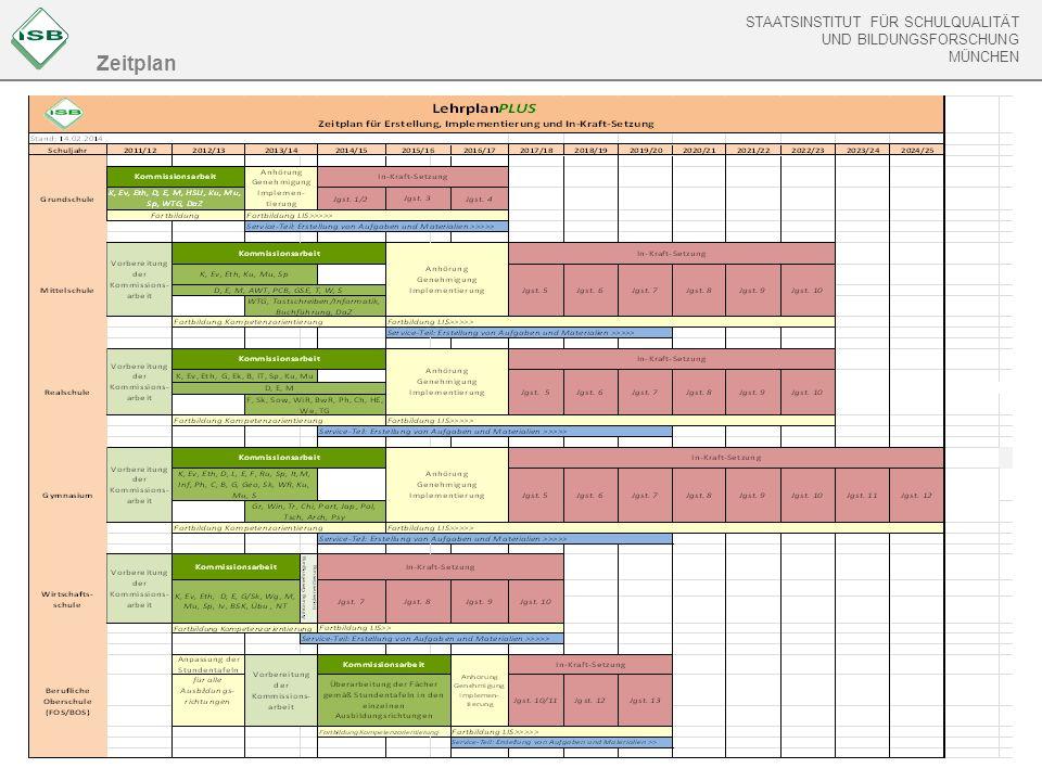 STAATSINSTITUT FÜR SCHULQUALITÄT UND BILDUNGSFORSCHUNG MÜNCHEN Zeitplan