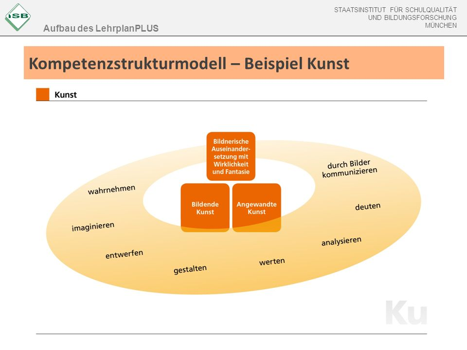STAATSINSTITUT FÜR SCHULQUALITÄT UND BILDUNGSFORSCHUNG MÜNCHEN Kompetenzstrukturmodell – Beispiel Kunst Aufbau des LehrplanPLUS