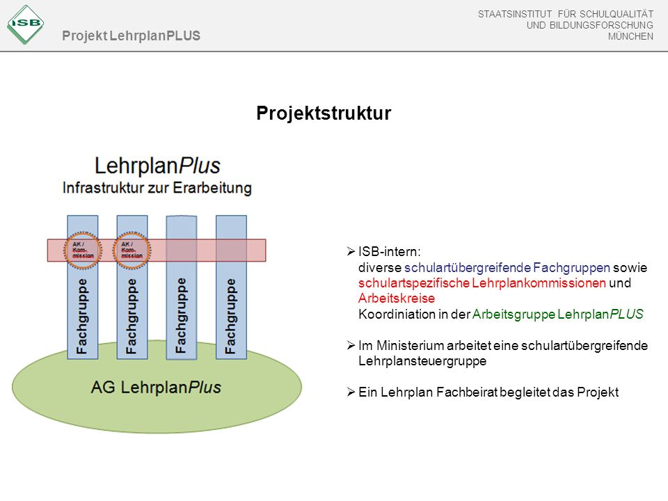STAATSINSTITUT FÜR SCHULQUALITÄT UND BILDUNGSFORSCHUNG MÜNCHEN Projekt LehrplanPLUS Projektstruktur  ISB-intern: diverse schulartübergreifende Fachgr